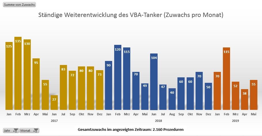 VBA-Tanker
